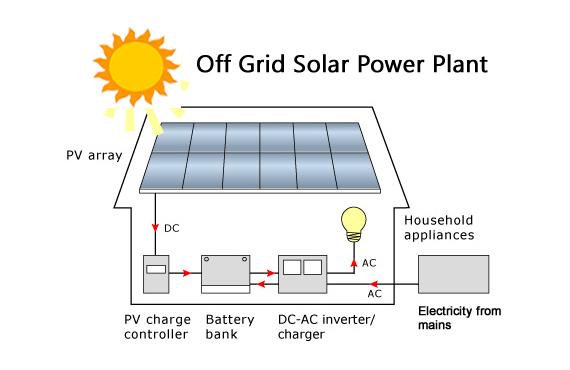 Off grid solar plant