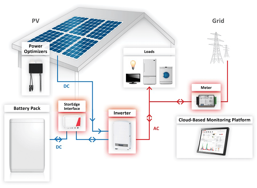 SolarEdge-StorEdge-System-Diagram